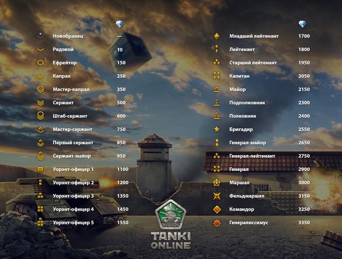 бонусы за регистрацию танки онлайн
